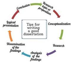 Top    tips for writing a dissertation methodology