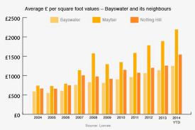 london u0027s bayswater homes 42 cheaper per sq ft than mayfair