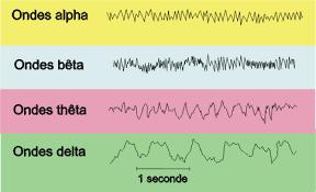 Sons alpha Bêta ,Alpha,Thêta ,Delta et thérapies - la synchrothérapie. dans Les innovations de la Santé:médicales et pharmaceutique