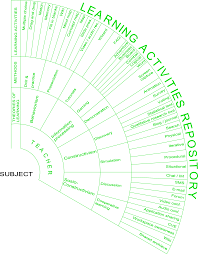 the e learning circle u2013 a holistic software design tool for e