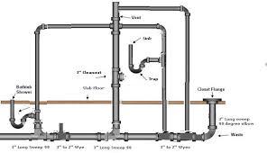 Plumbing In A Bathroom Plumbing Bathroom Drains Popular Home - Plumbing for bathroom