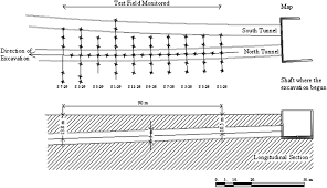 longitudinal settlement profile in shallow tunnels in drained