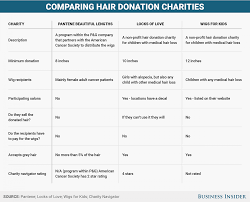 I Donated My Hair Three Times Here U0027s What You Should Know If You