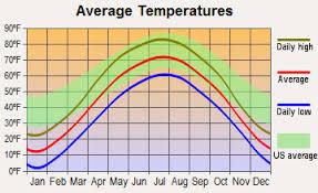 Center City  Minnesota average temperatures