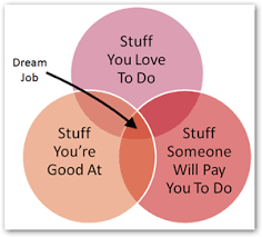 Social Media Management = Dream Job