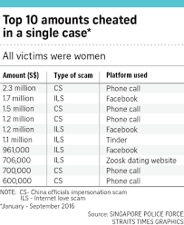 Online love scammers changing tack  Singapore News  amp  Top Stories     The Straits Times From January to September  there were     cases of such scams reported  with at least     million pocketed by conmen  The figure stood at     cases for the