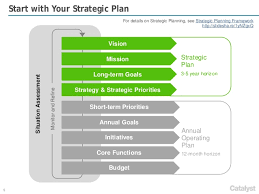 Poultry rearing methods  strategic plan vs business plan vs     Amazon S  The strategic plan  in my opinion  is the roadmap that tells a firm what it needs to do in order to be successful     an action plan  as the graphic shows