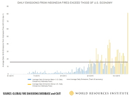 indonesia u0027s fire outbreaks producing more daily emissions than