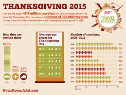 what day was thanksgiving on this year 46 9 million americans to travel for thanksgiving according to