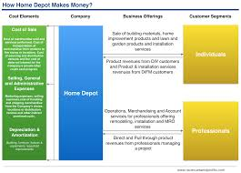 Direct Sales Companies Home Decor by How Home Depot Makes Money Understanding Home Depot Business