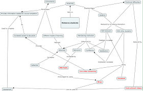 Concept Maps Learning Frameworks And Concept Maps Slt12sb Lauren12blog U0027s Blog