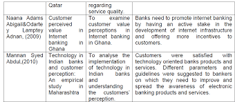 Service Quality Dimensions and Customers Satisfactions of Banks in      customer relationship in banking sector