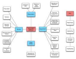 Concept analysis dissertation methodology    Order Custom Essay