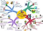 Mind Map จากบล็อก โอเคเนชั่น oknation.net