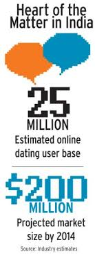 Online dating business is India     s new love interest