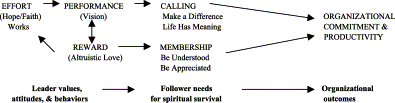 Toward a theory of spiritual leadership Science Direct