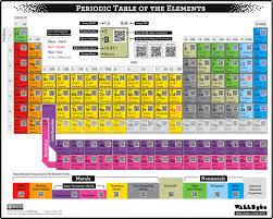 how is the modern periodic table organized qr code periodic table of the elements mash up pinterest