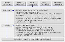 What can qualitative research do for randomised controlled trials     BMJ When we speak about a qualitative research study  it     s easy to think there is one kind
