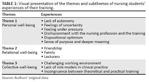 example essay critiquing qualitative nursing research