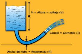 Simil rio-electricidad