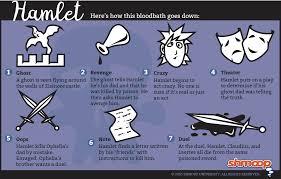 Hamlet       film    Wikipedia Discussing Hamlets desire for vengeance