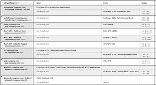 100 ms exchange server 2010 guide microsoft exchange server