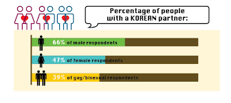 Dating In Korea  From Stereotypes To Statistics      Magazine Korea    Magazine Korea One thing is certain in Korea     s international dating scene  birds of a feather are NOT flocking together  Only     of non single respondents have a partner