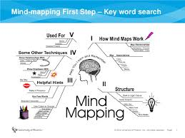 Research methods  Poster and Psychology on Pinterest Study com