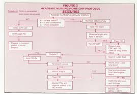 assessment protocols for acute medical conditions