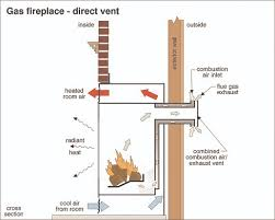 How To Use Gas Fireplace Key by Gas Fireplaces And Gas Logs The Ashi Reporter Inspection News