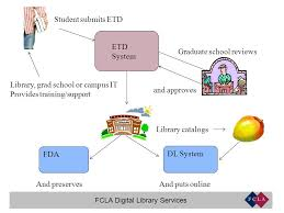 FCLA Digital Library Services What is ETD  ETD   Electronic Theses     FCLA Digital Library Services ETD System Student submits ETD Graduate school reviews and approves Library catalogs