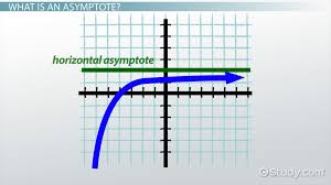 Limits in Precalculus  Homework Help   Videos  amp  Lessons   Study com    Graphs and Limits  Defining Asymptotes and Infinity