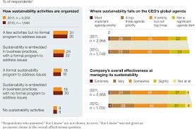 Srvy Sustainability ex  McKinsey