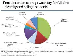 American Time Use Survey  Charts by Topic  Students Time use on an average weekday for full time university and college students
