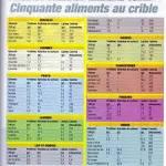 Diététique Sportive régime lipide glucide protide Kcal ...