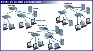 Design A Home Network Connected By An Ethernet Hub Ethernet Tutorial Part Ii Adding Speed Lantronix