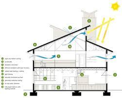 2014 Home Decor Color Trends Architecture New Green Architecture Essay Home Decor Color