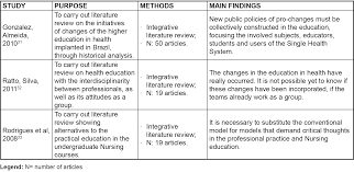 Methods of health education and training  literature review SciELO