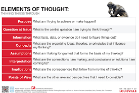 critical thinking learn the tools