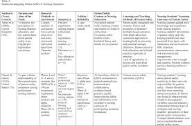Integrative Review  Concepts And Methods Used In Nursing review of related literature in educational research jpg