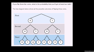 probabilities of compound events practice khan academy
