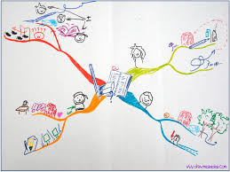 Belly Mapping True Mind Mapping Benefits Explained Mind Maps Kids Pinterest