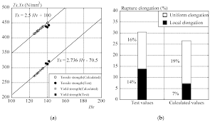 metals free full text an evaluation of mechanical properties