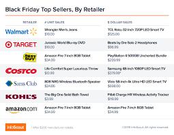 best deal on amazon black friday black friday u0027s top sellers by retailer u2013 did apple u0027s ipad u0027throw