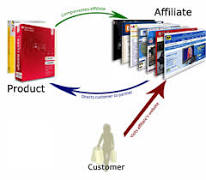 Six Powerful Steps to Succeed in Affiliate Marketing
