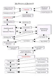 popular dissertation methodology ghostwriters website for school SlideShare