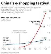 amazon black friday deals bysiiness insiders how alibaba made 14 3 billion on single u0027s day business insider