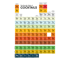 how is the modern periodic table organized check out this periodic table of cocktails infographic food republic