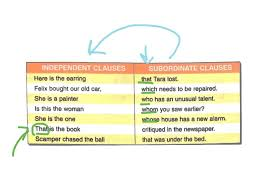 Pronouns And Antecedents Worksheet Demonstrative Relative And Interrogative Pronouns Youtube