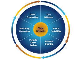 Financial Services   Whitestein Technologies Whitestein Technologies
